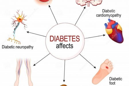 kardiologoi-peiraia Διατροφή & Διαβήτης (2)